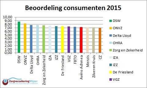 Uitslag consumenten ZorgverzekeringWijzer.nl