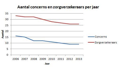 Aantal concerns en zorgverzekeraars per jaar