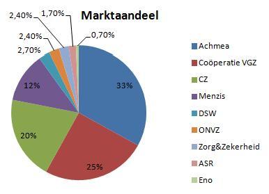 Marktaandelen zorgverzekeraarconcerns 2013