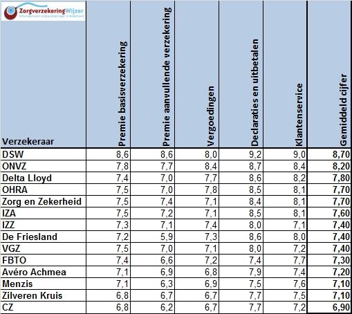 Uitslagen ZorgverzekeringWijzer.nl consumenten per categorie